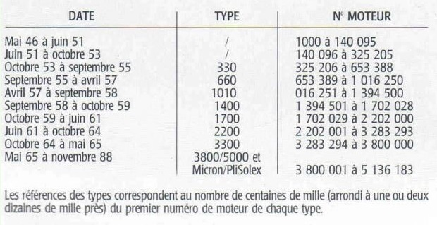 numero moteur solex annee